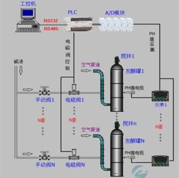 奥越信-国产plc在皮革转鼓自动检测上的应用示意图